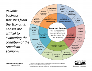 2012 Econ Census donut