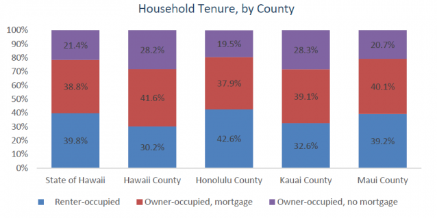 Graphic showing renter and owner households by county