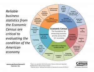 2012 Econ Census donut